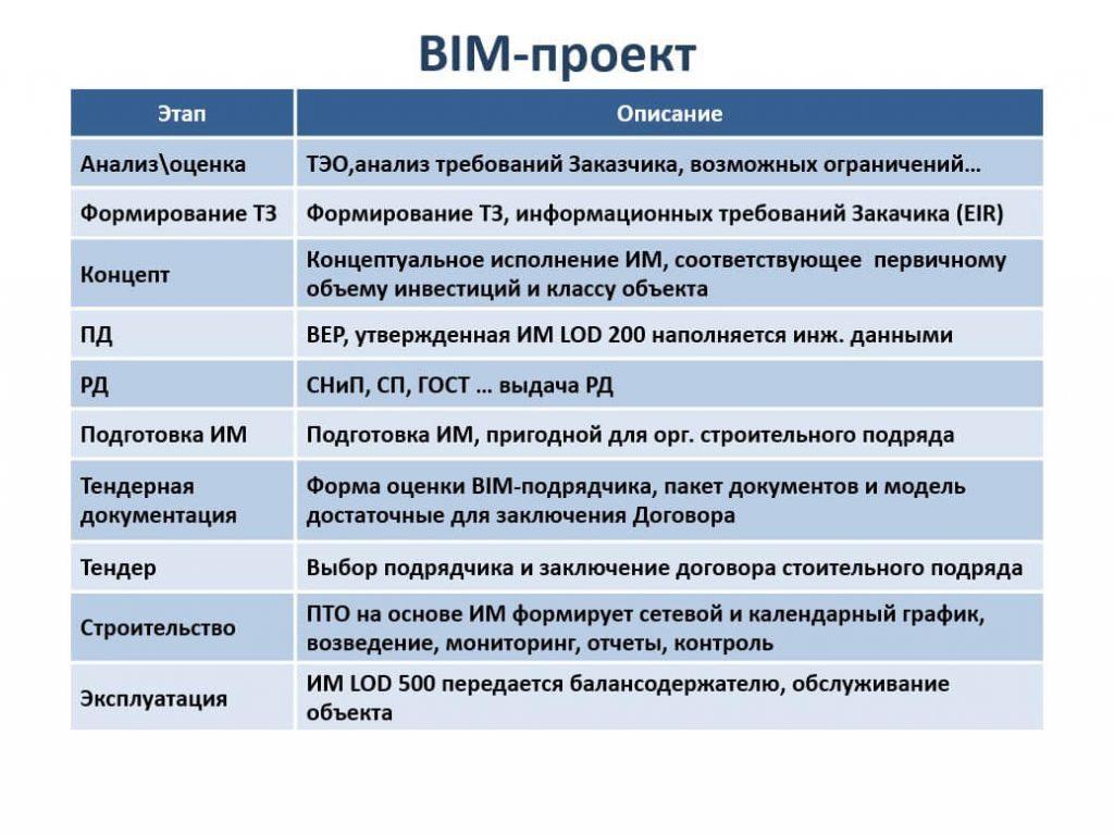 Этапы BIM-проектирования